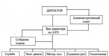 Расшифровка АХО и функции