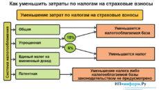 Как уменьшить налоговую базу по УСН?
