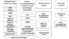 Значение федеральных налогов и сборов в системе налогообложения РФ