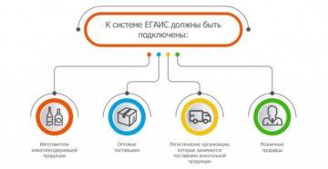 Система учета алкогольной продукции ЕГАИС