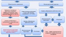 Внедрение профессиональных стандартов в организации и их практическое применение