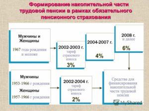 Формирование накопительной части пенсии (Комментарий к Постановлению Конституционного Суда РФ от 25.12.2007 № 14-П)