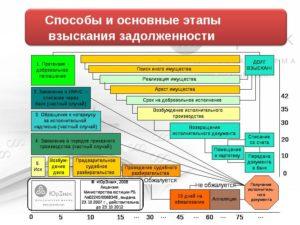 порядок и сроки взыскания дебиторской задолженности
