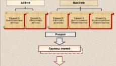 Структура и содержание бухгалтерского баланса