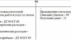 Характеристика счета 99 в бухгалтерском учете