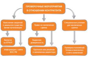Проведите проверку бизнеса контрагента перед сделкой