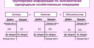 Определение счета 09 бухгалтерского учета