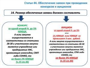 Обеспечение заявки по ФЗ-44