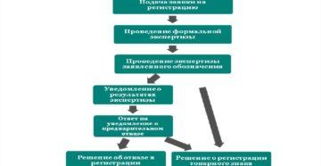 порядок международной регистрации товарного знака