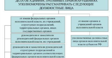 Полномочия федеральной инспекции труда по делам об административных правонарушениях