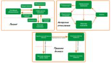 Оффшорная компания: понятие, особенности и порядок регистрации