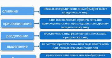 Понятие и особенности реорганизации юрлица