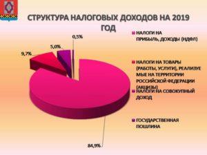 Структура и применение налога на прибыль в 2019 году