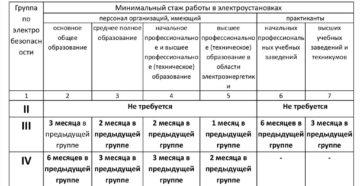 Особенности проведения аттестации по электробезопасности и группы допуска