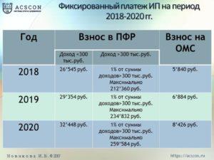 Налог на прибыль ИП в 2019 году