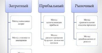 Методы оценки нематериальных активов