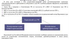 Судебные расходы согласно разъяснениям ВС РФ