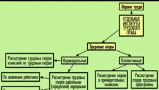 Понятие и виды коллективных трудовых споров согласно ТК РФ