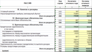 Учет резервов предстоящих расходов в балансе