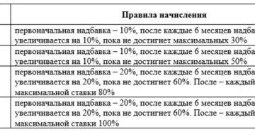 Особенности начисления северной надбавки в разных районах