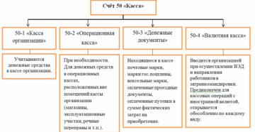 Характеристика и проводки счета 50 в бухгалтерском учете