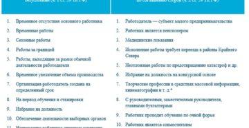 Особенности действия временного трудового договора