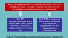 Новые правила оспаривания кадастровой стоимости. Что произошло с подведомственностью дел