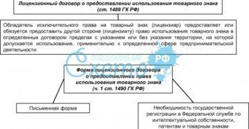 Особенности регистрации лицензионного договора на товарный знак
