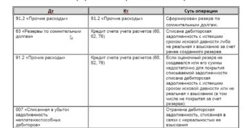 порядок списания кредиторской задолженности и проводки