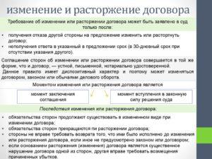Изменение договора и расторжение договора