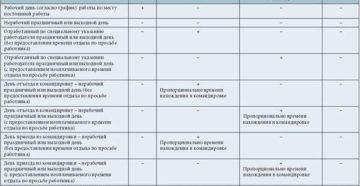 Как оплачивается командировка по Трудовому кодексу РФ